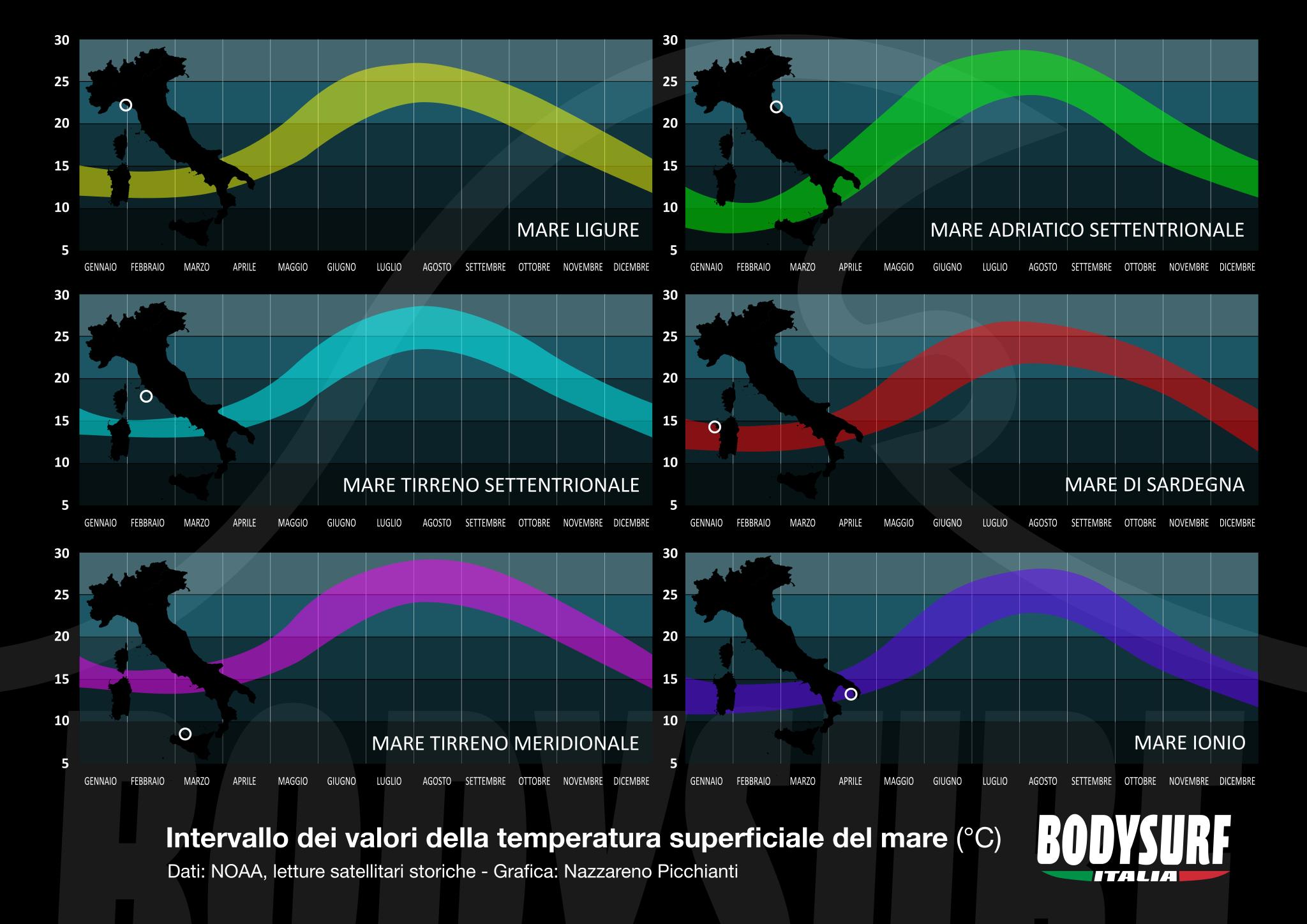 Temperatura dei mari italiani