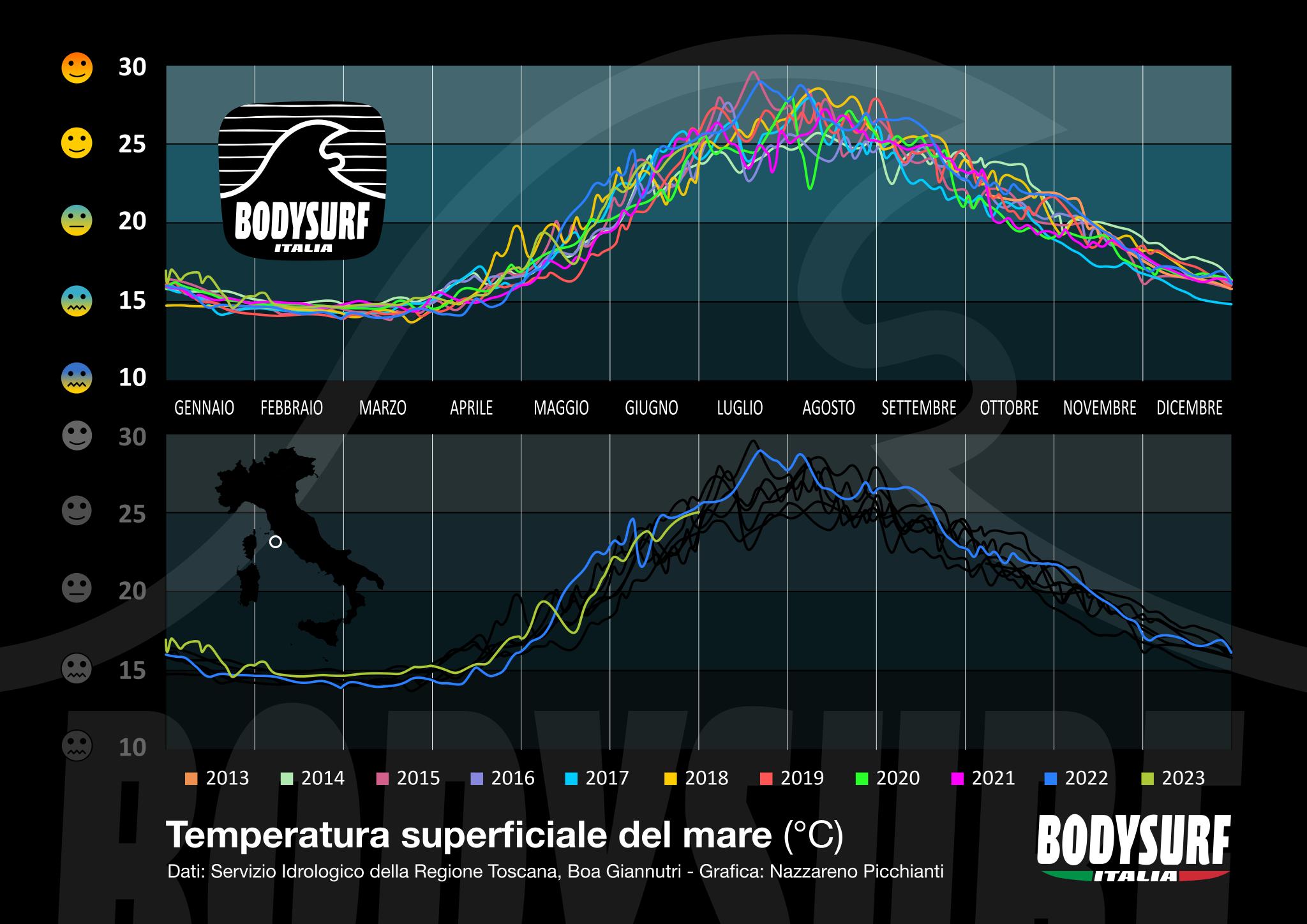 Temperatura del mare Tirreno